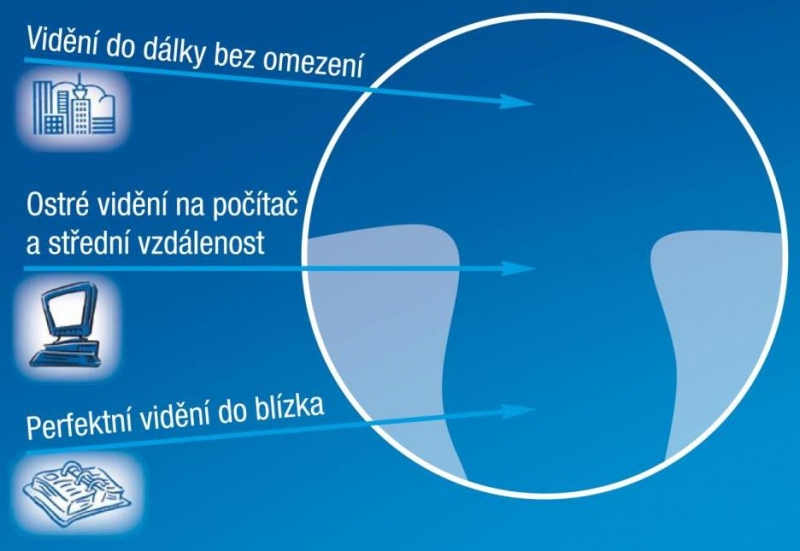7344d9a8e MM Optik Praha 1 Poradna Essilor Multifokální dioptrická brýlová ...